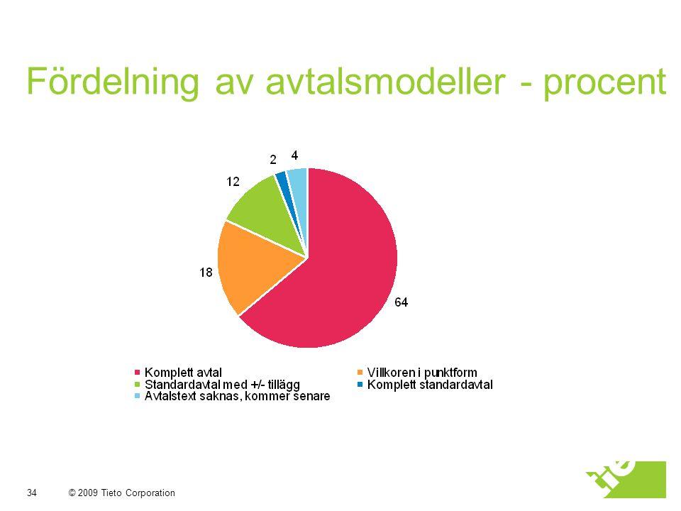 © 2009 Tieto Corporation Fördelning av avtalsmodeller - procent 34