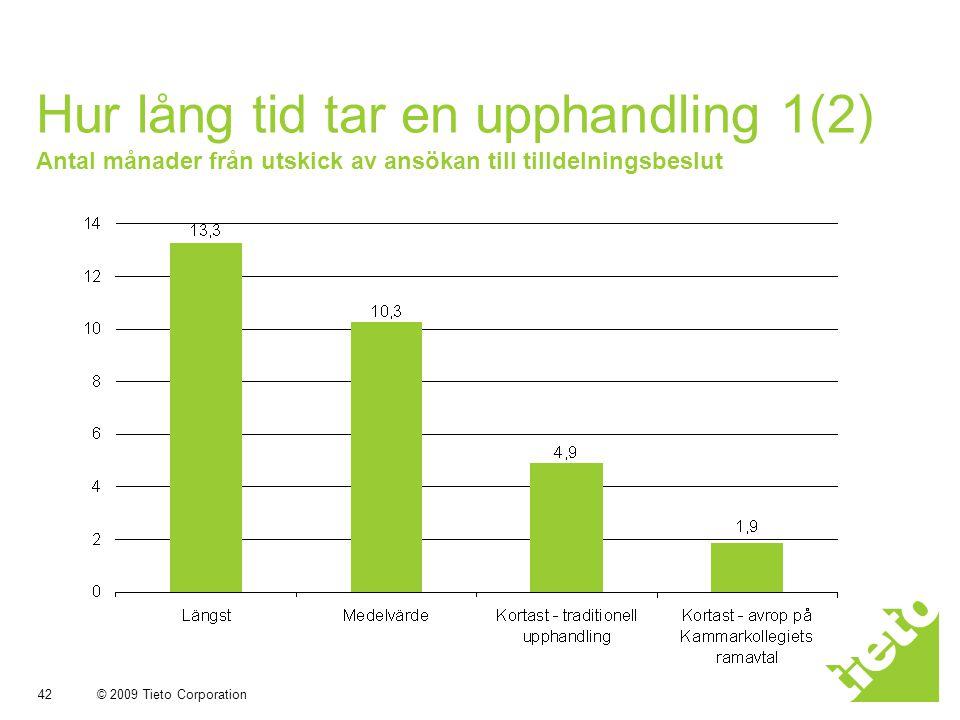 © 2009 Tieto Corporation 42 Hur lång tid tar en upphandling 1(2) Antal månader från utskick av ansökan till tilldelningsbeslut