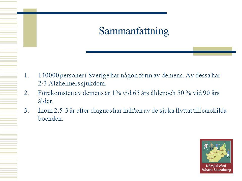 Sammanfattning 1.140000 personer i Sverige har någon form av demens. Av dessa har 2/3 Alzheimers sjukdom. 2.Förekomsten av demens är 1% vid 65 års åld