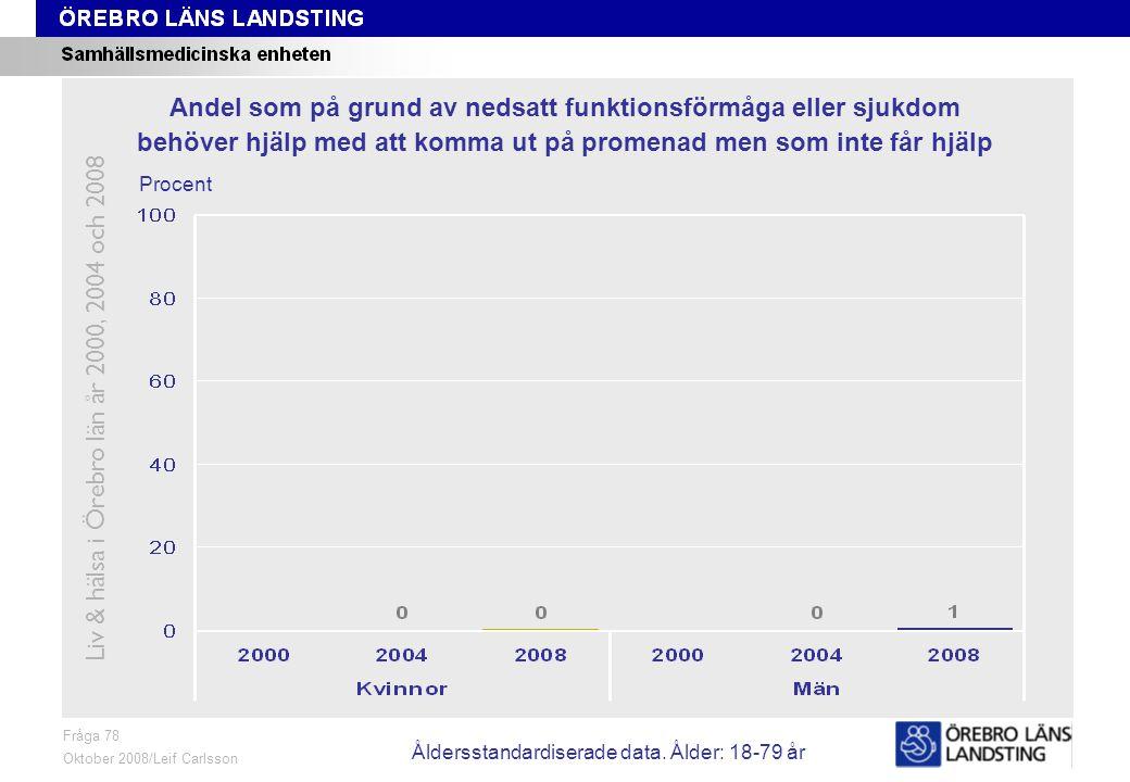 Fråga 78, ålder och kön Fråga 78 Oktober 2008/Leif Carlsson Procent Andel som på grund av nedsatt funktionsförmåga eller sjukdom behöver hjälp med att komma ut på promenad men som inte får hjälp Liv & hälsa i Örebro län år 2000, 2004 och 2008 Åldersstandardiserade data.