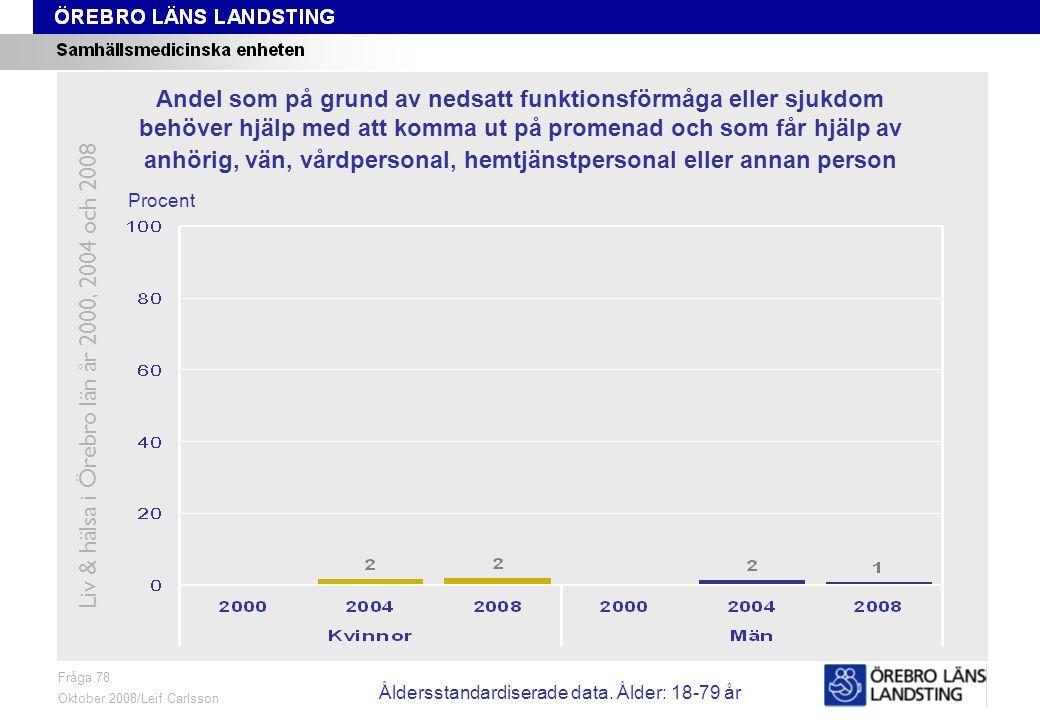 Fråga 78, ålder och kön Fråga 78 Oktober 2008/Leif Carlsson Procent Andel som på grund av nedsatt funktionsförmåga eller sjukdom behöver hjälp med att komma ut på promenad och som får hjälp av anhörig, vän, vårdpersonal, hemtjänstpersonal eller annan person Liv & hälsa i Örebro län år 2000, 2004 och 2008 Åldersstandardiserade data.