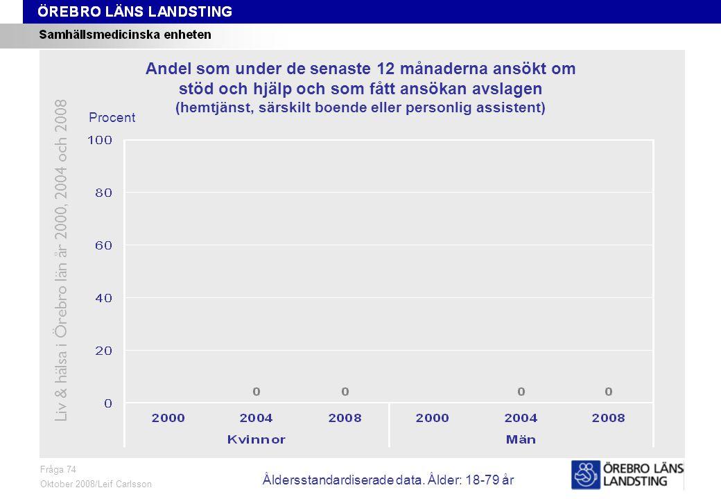 Fråga 74, ålder och kön Fråga 74 Oktober 2008/Leif Carlsson Procent Andel som under de senaste 12 månaderna ansökt om stöd och hjälp och som fått ansökan avslagen (hemtjänst, särskilt boende eller personlig assistent) Liv & hälsa i Örebro län år 2000, 2004 och 2008 Åldersstandardiserade data.