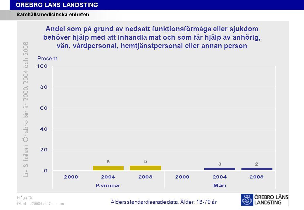 Fråga 75, ålder och kön Fråga 75 Oktober 2008/Leif Carlsson Procent Andel som på grund av nedsatt funktionsförmåga eller sjukdom behöver hjälp med att inhandla mat och som får hjälp av anhörig, vän, vårdpersonal, hemtjänstpersonal eller annan person Liv & hälsa i Örebro län år 2000, 2004 och 2008 Åldersstandardiserade data.