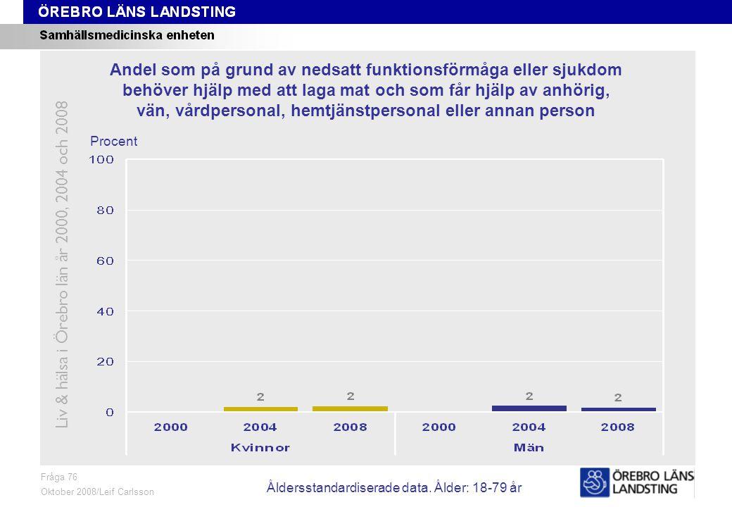 Fråga 76, ålder och kön Fråga 76 Oktober 2008/Leif Carlsson Procent Andel som på grund av nedsatt funktionsförmåga eller sjukdom behöver hjälp med att laga mat och som får hjälp av anhörig, vän, vårdpersonal, hemtjänstpersonal eller annan person Liv & hälsa i Örebro län år 2000, 2004 och 2008 Åldersstandardiserade data.