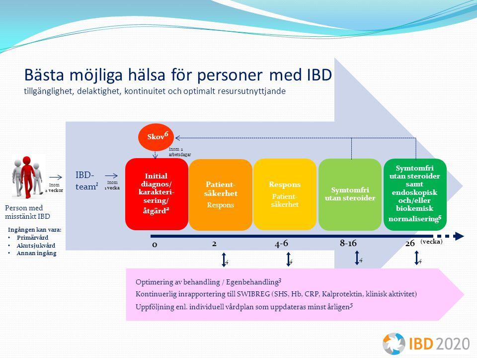 Bästa möjliga hälsa för personer med IBD tillgänglighet, delaktighet, kontinuitet och optimalt resursutnyttjande Person med misstänkt IBD Ingången kan