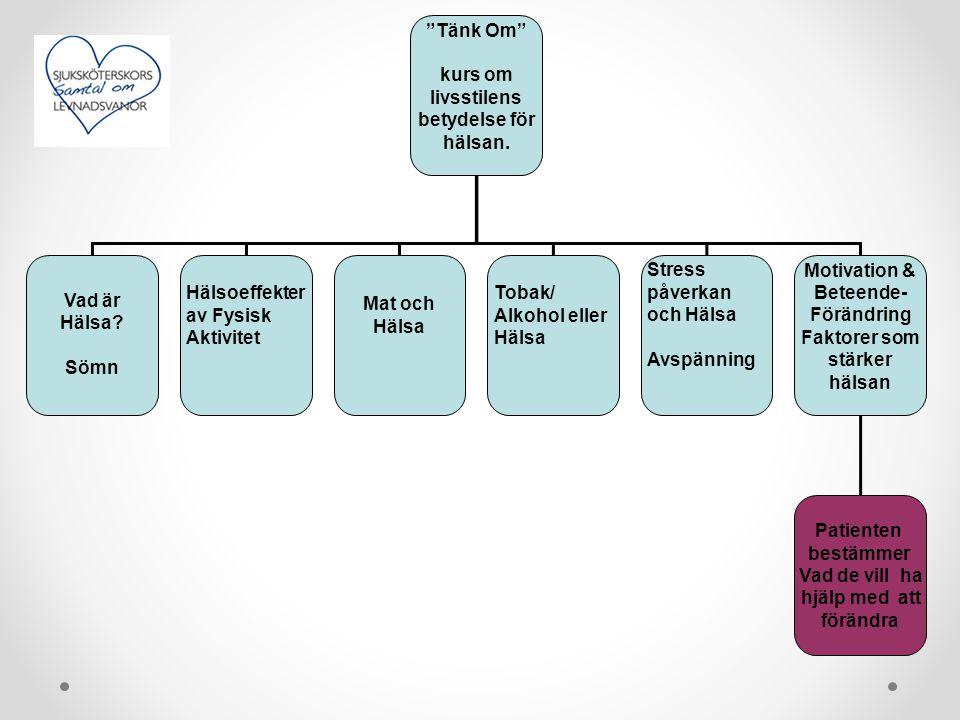 """""""Tänk Om"""" kurs om livsstilens betydelse för hälsan. Vad är Hälsa? Sömn Stress påverkan och Hälsa Avspänning Motivation & Beteende- Förändring Faktorer"""