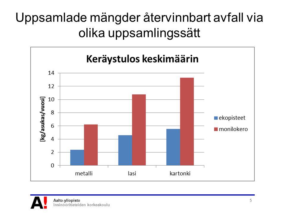 Aalto-yliopisto Insinööritieteiden korkeakoulu 5 Uppsamlade mängder återvinnbart avfall via olika uppsamlingssätt