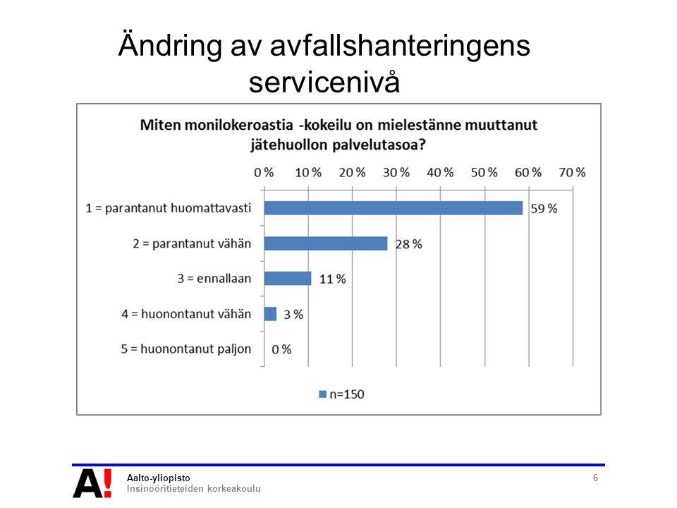Aalto-yliopisto Insinööritieteiden korkeakoulu 6 Ändring av avfallshanteringens servicenivå