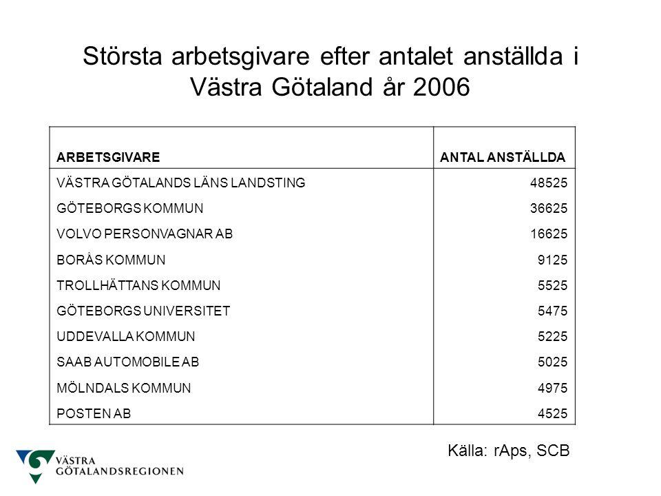 Största arbetsgivare efter antalet anställda i Västra Götaland år 2006 Källa: rAps, SCB ARBETSGIVAREANTAL ANSTÄLLDA VÄSTRA GÖTALANDS LÄNS LANDSTING485