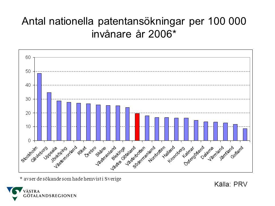 Antal nationella patentansökningar per 100 000 invånare år 2006* Källa: PRV * avser de sökande som hade hemvist i Sverige