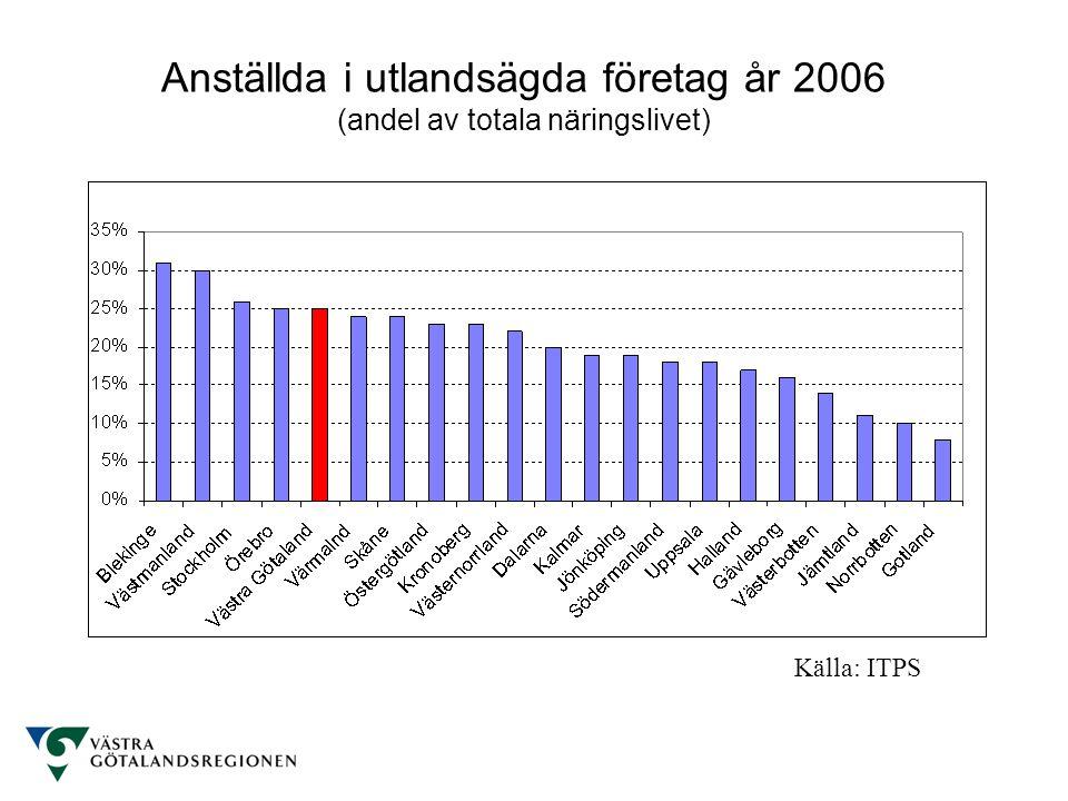 Anställda i utlandsägda företag år 2006 (andel av totala näringslivet) Källa: ITPS