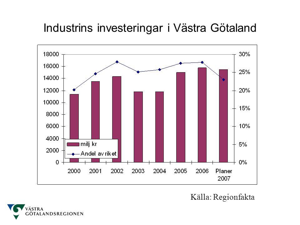 Industrins investeringar i Västra Götaland Källa: Regionfakta