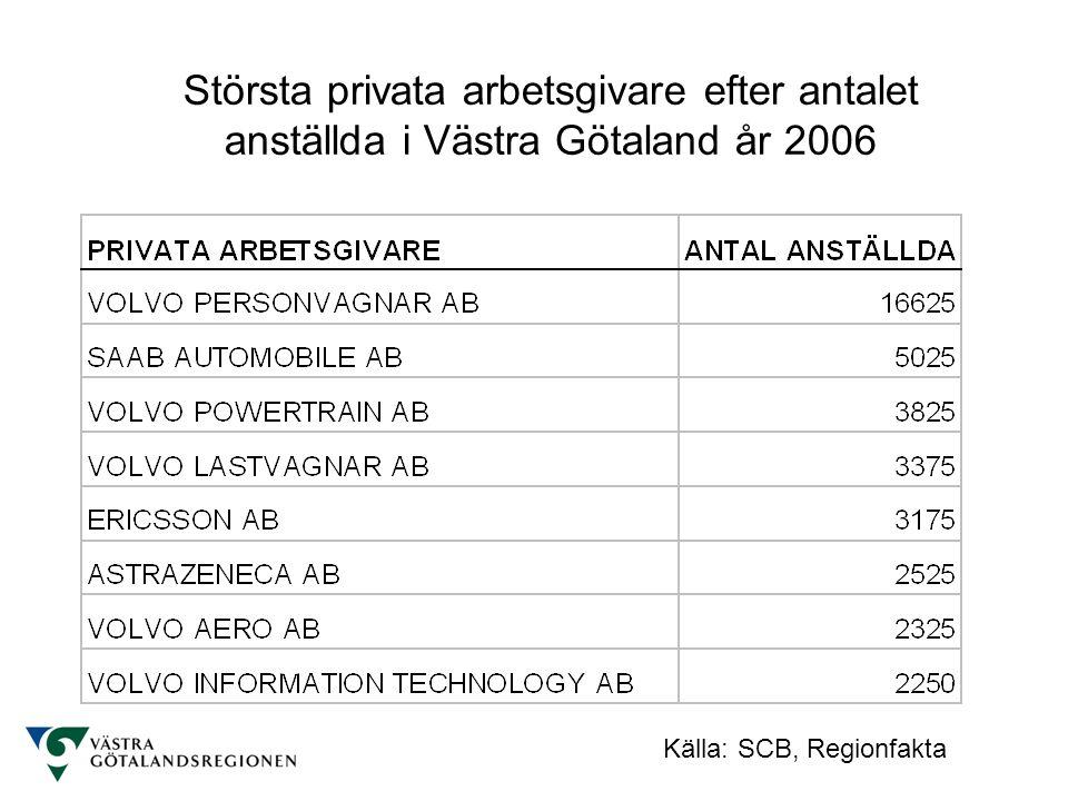 Största privata arbetsgivare efter antalet anställda i Västra Götaland år 2006 Källa: SCB, Regionfakta