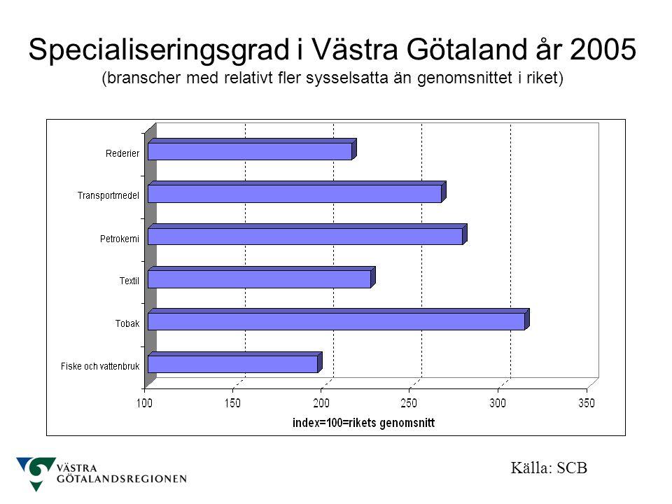 Specialiseringsgrad i Västra Götaland år 2005 (branscher med relativt fler sysselsatta än genomsnittet i riket) Källa: SCB