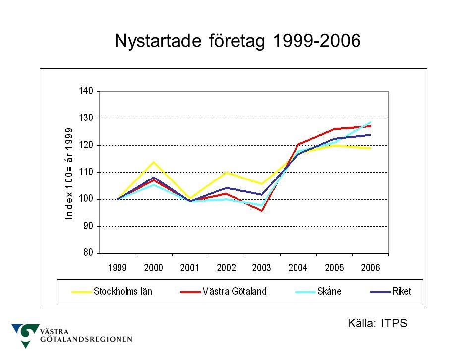Nystartade företag 1999-2006 Källa: ITPS