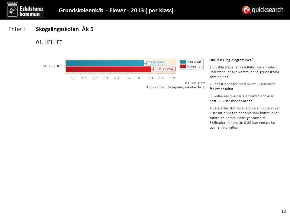 01. HELHET Hur läser jag diagrammet? 1.Ljusblå stapel är resultatet för enheten. Röd stapel är alla kommunens grundskolor som helhet. 2.Endast enheter