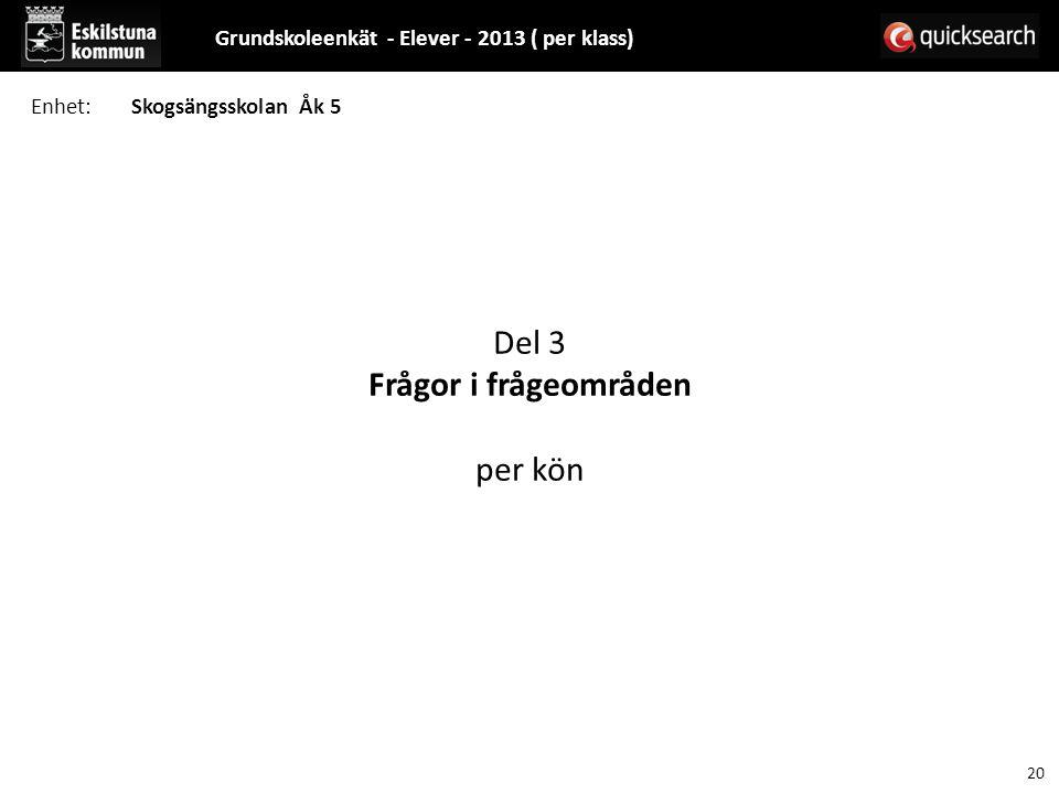 Del 3 Frågor i frågeområden per kön Grundskoleenkät - Elever - 2013 ( per klass) 20 Enhet:Skogsängsskolan Åk 5
