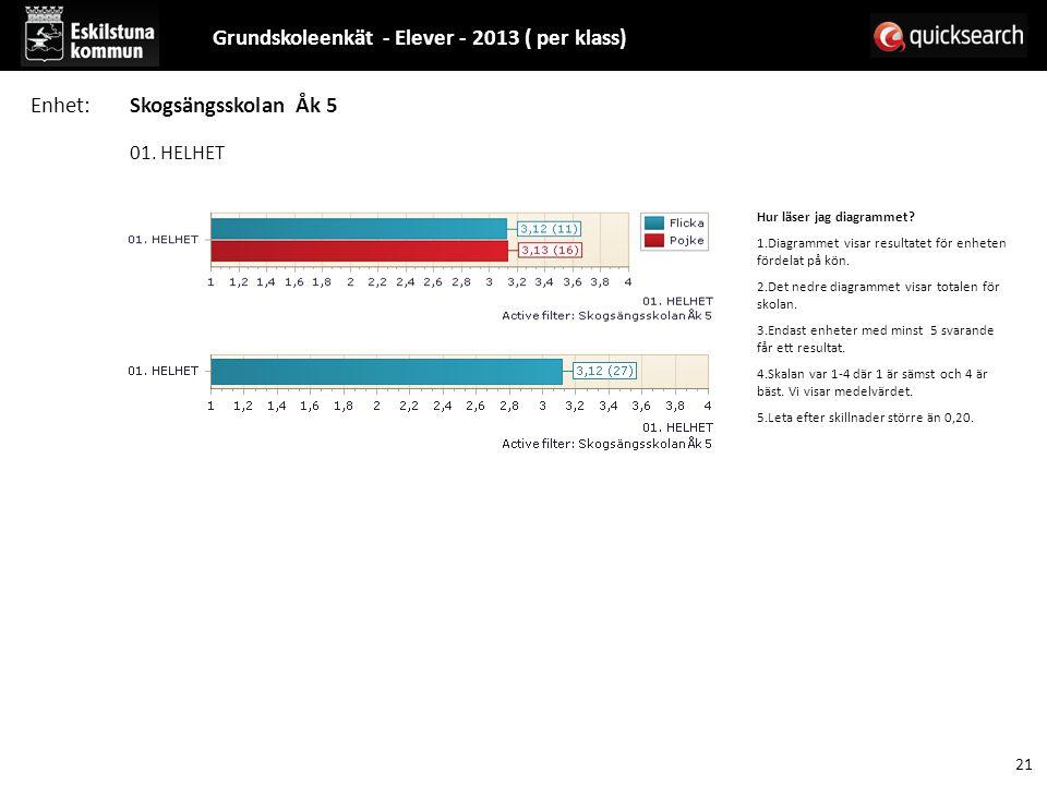 01. HELHET Hur läser jag diagrammet? 1.Diagrammet visar resultatet för enheten fördelat på kön. 2.Det nedre diagrammet visar totalen för skolan. 3.End
