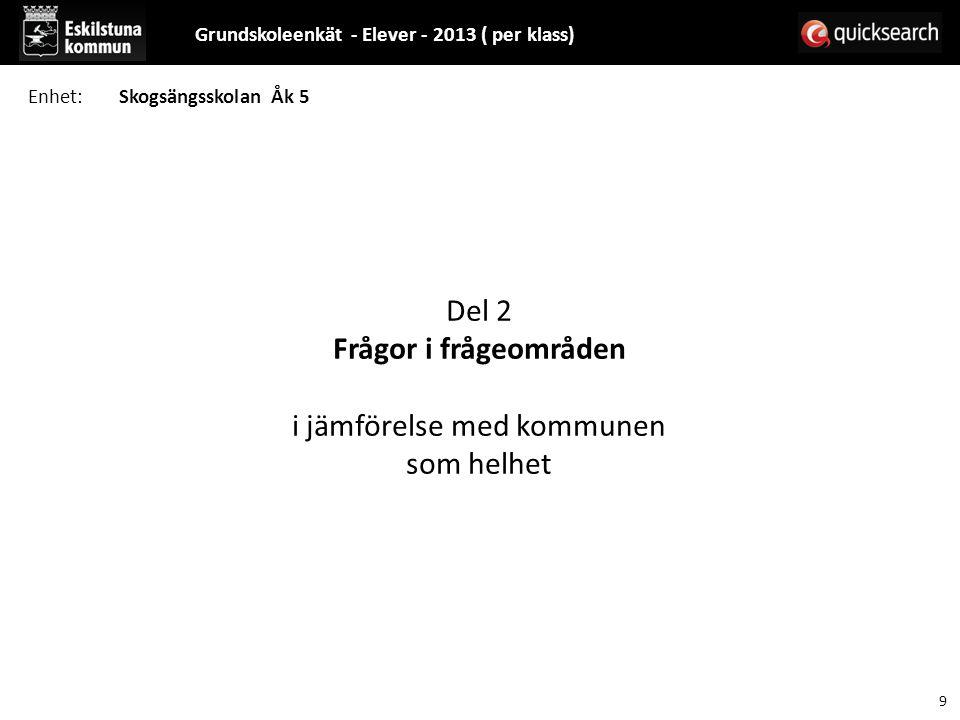 Del 2 Frågor i frågeområden i jämförelse med kommunen som helhet Grundskoleenkät - Elever - 2013 ( per klass) 9 Enhet:Skogsängsskolan Åk 5