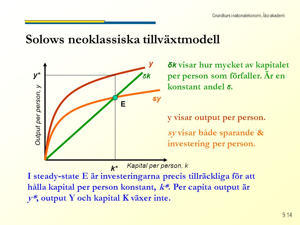 Grundkurs i nationalekonomi, Åbo akademi 9.14 Solows neoklassiska tillväxtmodell Kapital per person, k Output per person, y δkδk δk visar hur mycket av kapitalet per person som förfaller.