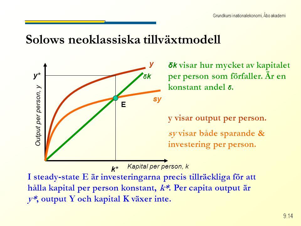 Grundkurs i nationalekonomi, Åbo akademi 9.14 Solows neoklassiska tillväxtmodell Kapital per person, k Output per person, y δkδk δk visar hur mycket a
