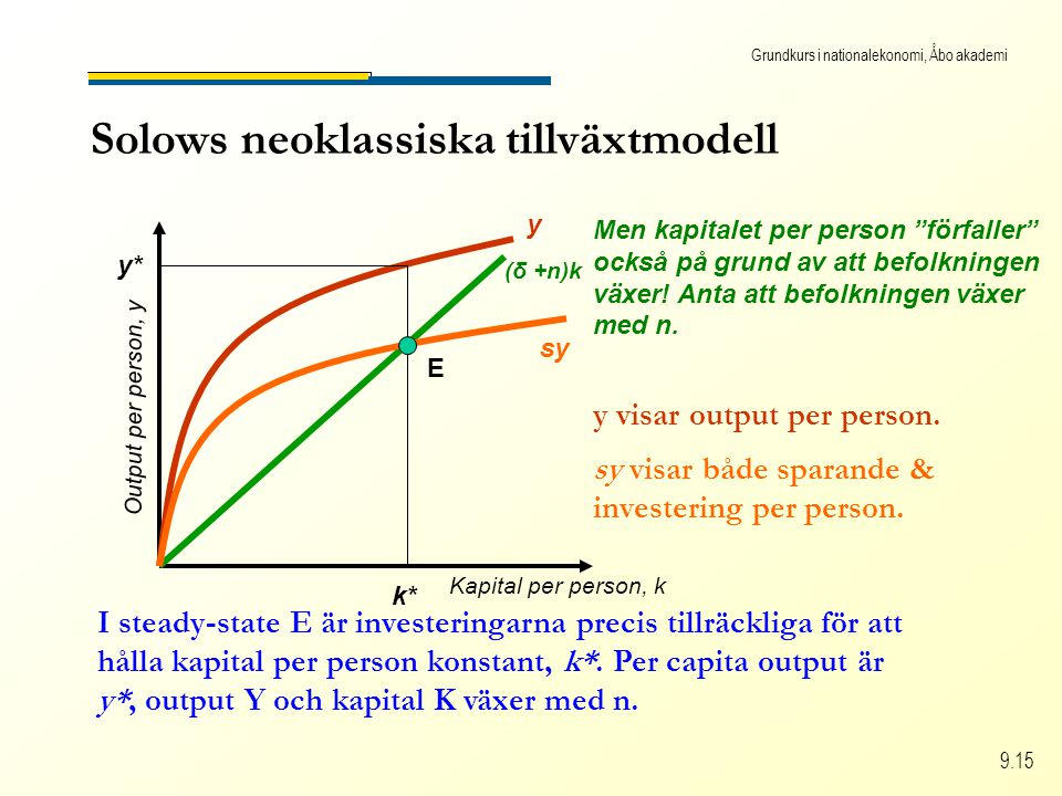 Grundkurs i nationalekonomi, Åbo akademi 9.15 Solows neoklassiska tillväxtmodell Kapital per person, k Output per person, y (δ +n)k Men kapitalet per person förfaller också på grund av att befolkningen växer.
