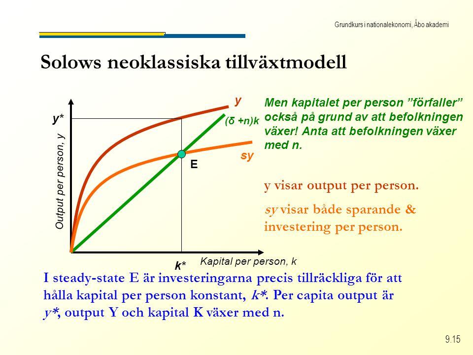 Grundkurs i nationalekonomi, Åbo akademi 9.15 Solows neoklassiska tillväxtmodell Kapital per person, k Output per person, y (δ +n)k Men kapitalet per