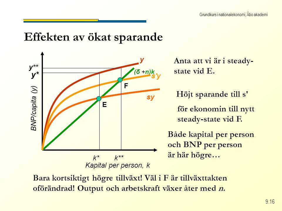 Grundkurs i nationalekonomi, Åbo akademi 9.16 Effekten av ökat sparande Kapital per person, k BNP/capita (y) y sy (δ +n)k s'y Höjt sparande till s' Bå