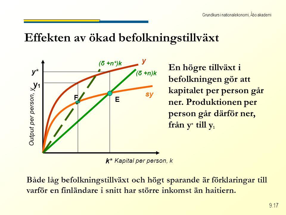Grundkurs i nationalekonomi, Åbo akademi 9.17 Effekten av ökad befolkningstillväxt Kapital per person, k Output per person, y (δ +n)k y sy y* k* E F y