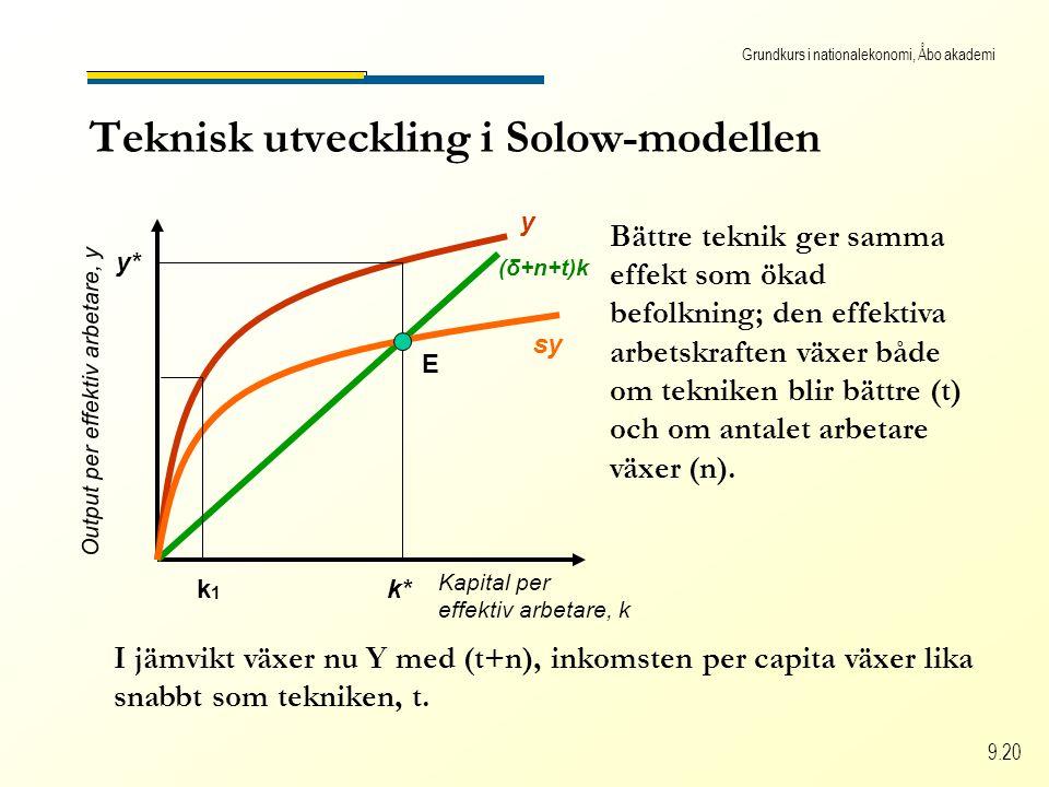 Grundkurs i nationalekonomi, Åbo akademi 9.20 Teknisk utveckling i Solow-modellen Kapital per effektiv arbetare, k Output per effektiv arbetare, y (δ+