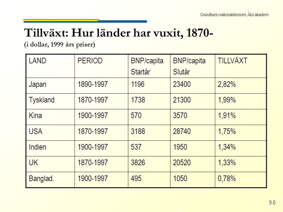 Grundkurs i nationalekonomi, Åbo akademi 9.6 Tillväxt: Hur länder har vuxit, 1870- (i dollar, 1999 års priser) LANDPERIODBNP/capita Startår BNP/capita