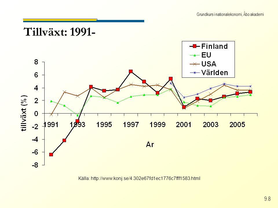 Grundkurs i nationalekonomi, Åbo akademi 9.8 Tillväxt: 1991- Källa: http://www.konj.se/4.302e67fd1ec1776c7fff1583.html