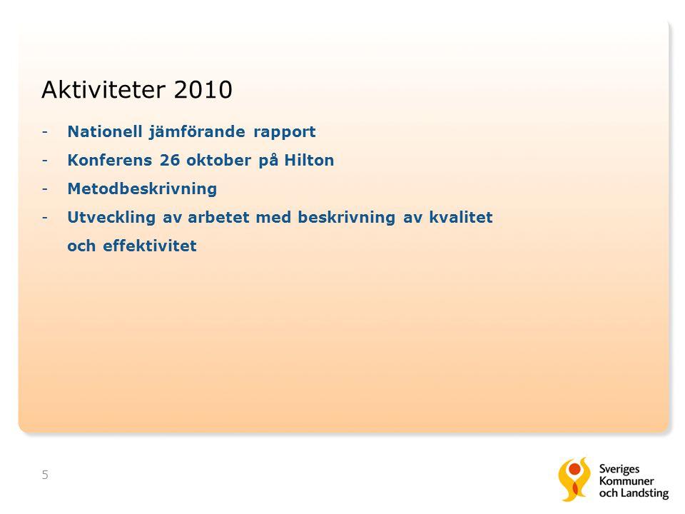 Aktiviteter 2010 -Nationell jämförande rapport -Konferens 26 oktober på Hilton -Metodbeskrivning -Utveckling av arbetet med beskrivning av kvalitet oc
