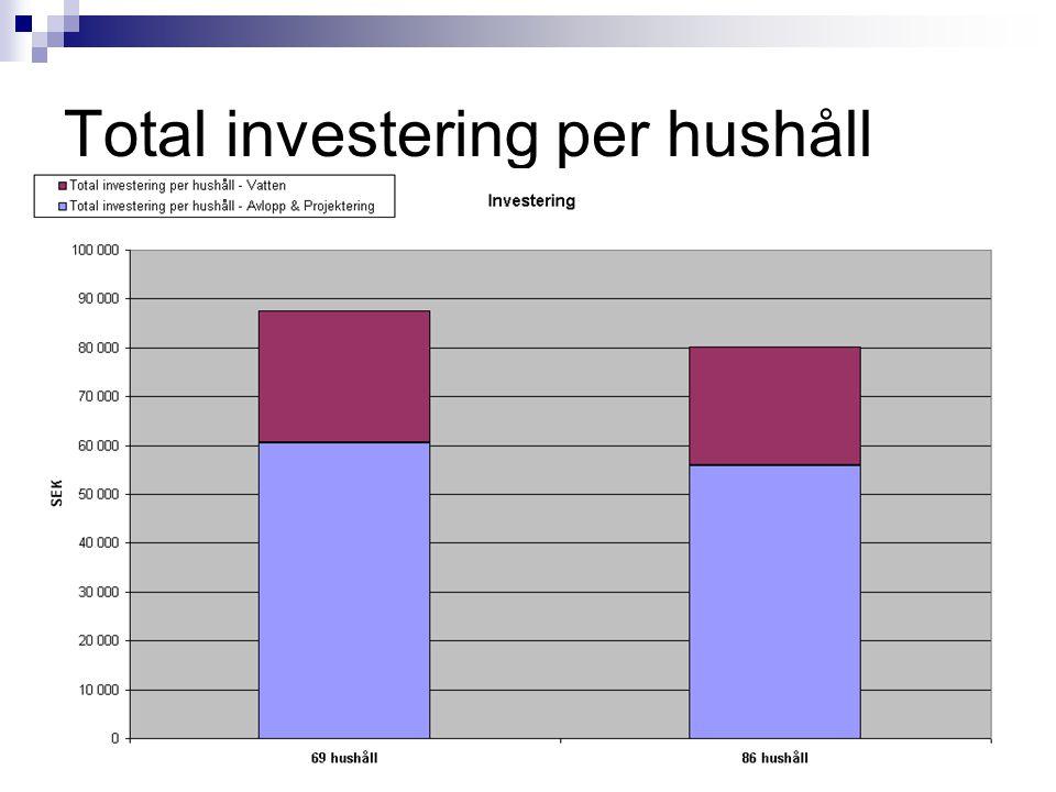 Total investering per hushåll