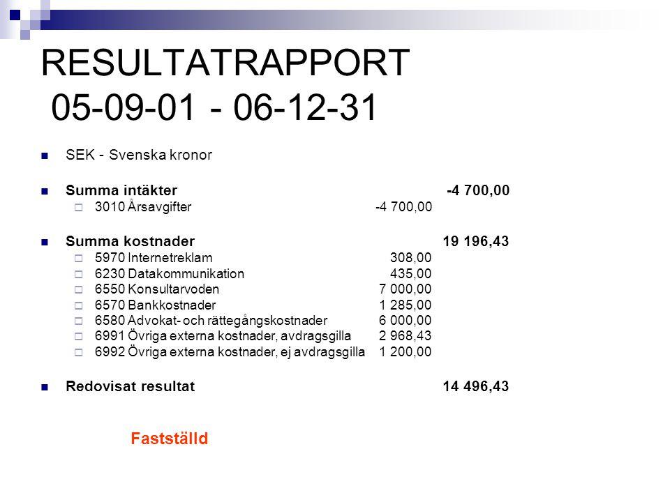 RESULTATRAPPORT 05-09-01 - 06-12-31 SEK - Svenska kronor Summa intäkter -4 700,00  3010 Årsavgifter -4 700,00 Summa kostnader 19 196,43  5970 Intern