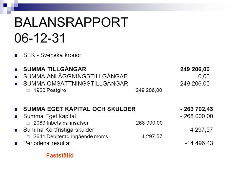 BALANSRAPPORT 06-12-31 SEK - Svenska kronor SUMMA TILLGÅNGAR 249 206,00 SUMMA ANLÄGGNINGSTILLGÅNGAR 0,00 SUMMA OMSÄTTNINGSTILLGÅNGAR 249 206,00  1920