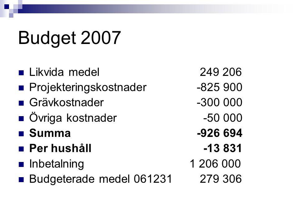 Budget 2007 Likvida medel 249 206 Projekteringskostnader-825 900 Grävkostnader-300 000 Övriga kostnader -50 000 Summa-926 694 Per hushåll -13 831 Inbe