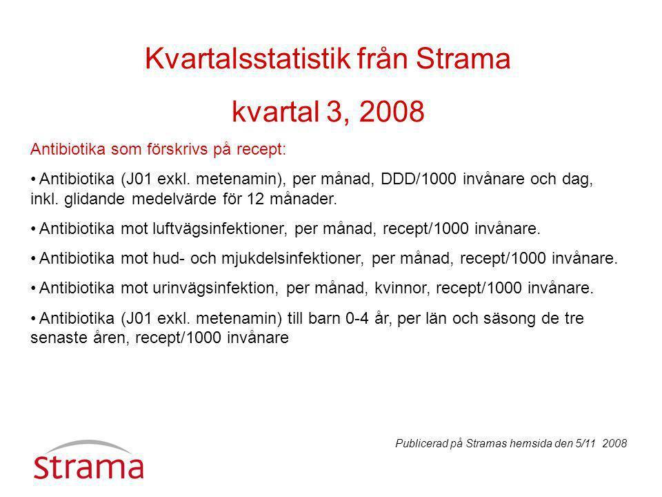 Kvartalsstatistik från Strama kvartal 3, 2008 Antibiotika som förskrivs på recept: Antibiotika (J01 exkl.