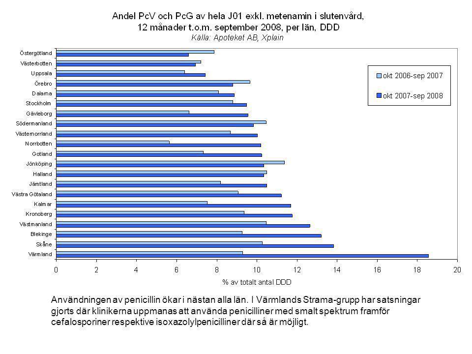Användningen av penicillin ökar i nästan alla län.