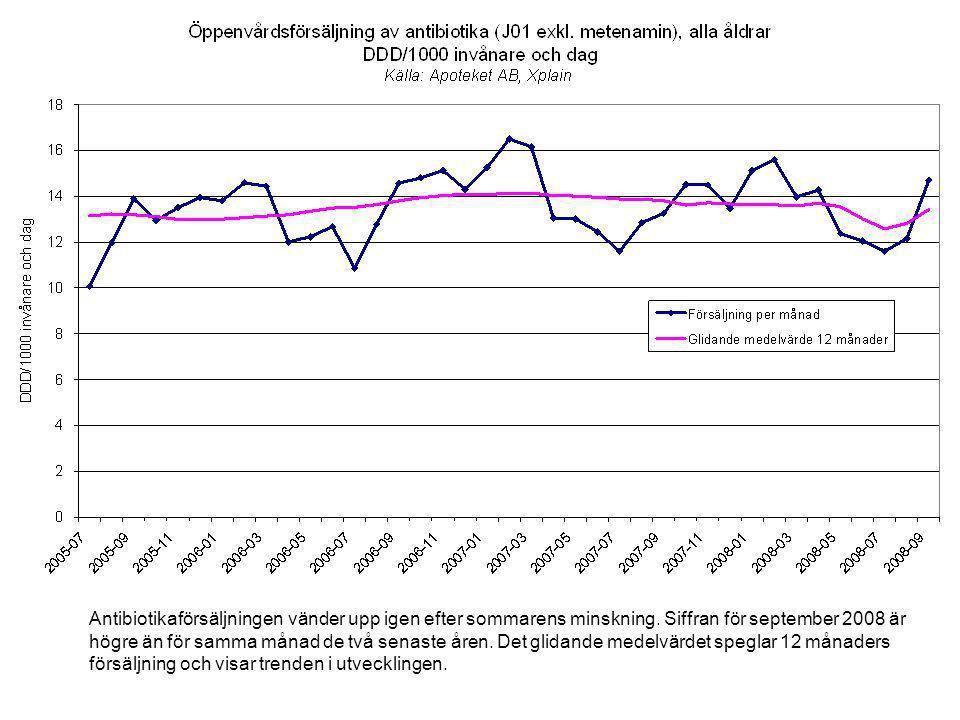 Antibiotikaförsäljningen vänder upp igen efter sommarens minskning.