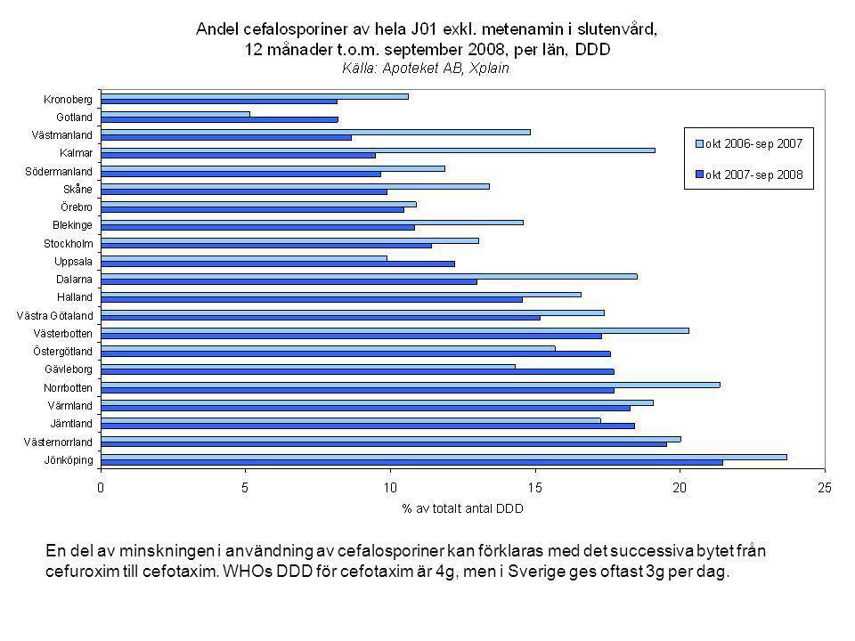 Andelen fluorokinoloner minskar i de flesta län.