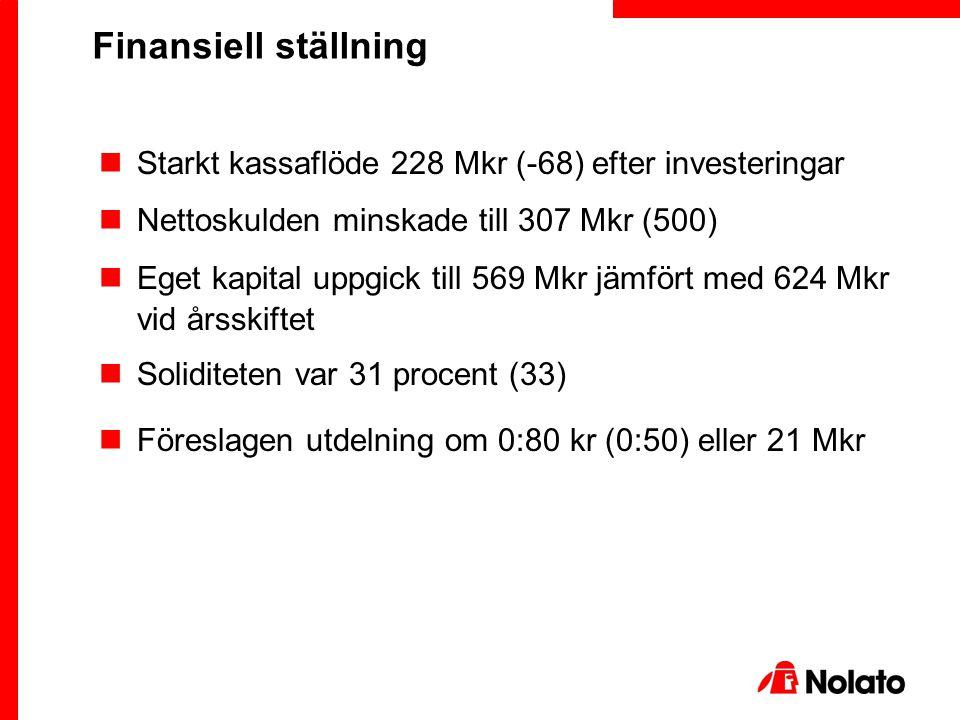 Starkt kassaflöde 228 Mkr (-68) efter investeringar Nettoskulden minskade till 307 Mkr (500) Eget kapital uppgick till 569 Mkr jämfört med 624 Mkr vid