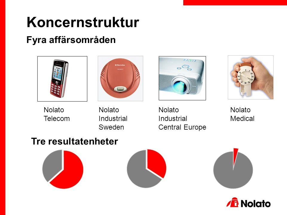 Koncernstruktur Nolato Telecom Nolato Industrial Sweden Nolato Medical Nolato Industrial Central Europe Fyra affärsområden Tre resultatenheter