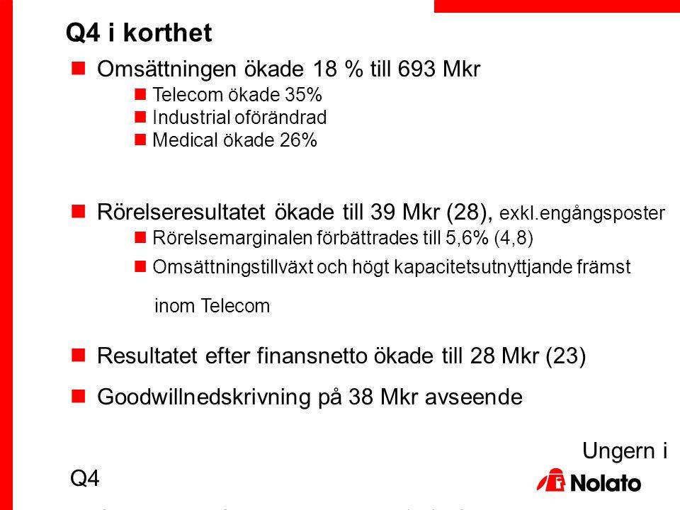 Omsättningen ökade 18 % till 693 Mkr Telecom ökade 35% Industrial oförändrad Medical ökade 26% Rörelseresultatet ökade till 39 Mkr (28), exkl.engångsp