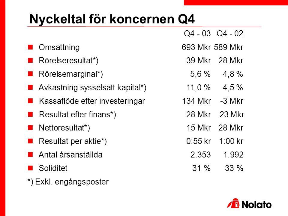Q4 - 03Q4 - 02 Omsättning693 Mkr589 Mkr Rörelseresultat*)39 Mkr28 Mkr Rörelsemarginal*)5,6 %4,8 % Avkastning sysselsatt kapital*)11,0 %4,5 % Kassaflöd