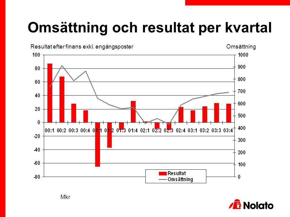 Omsättning och resultat per kvartal Resultat efter finans exkl. engångsposterOmsättning Mkr