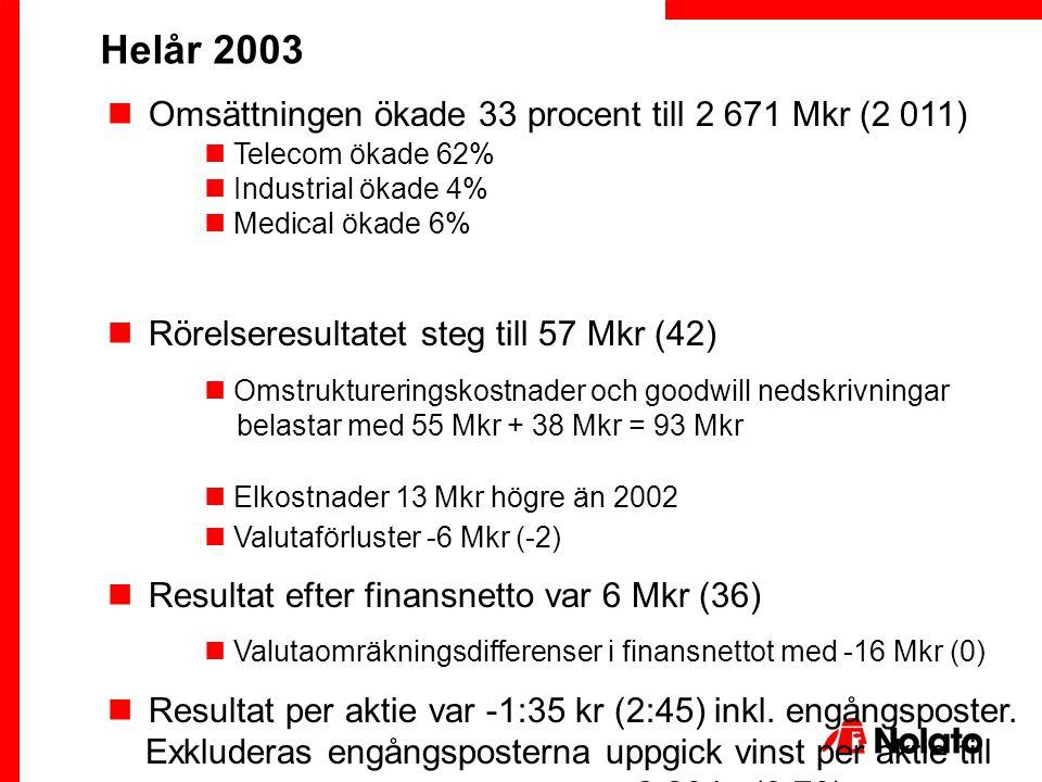 Omsättningen ökade 33 procent till 2 671 Mkr (2 011) Telecom ökade 62% Industrial ökade 4% Medical ökade 6% Rörelseresultatet steg till 57 Mkr (42) Om
