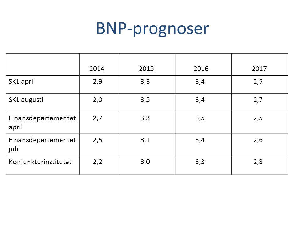 BNP-prognoser 2014 2015 2016 2017 SKL april 2,9 3,3 3,4 2,5 SKL augusti 2,0 3,5 3,4 2,7 Finansdepartementet april 2,7 3,3 3,5 2,5 Finansdepartementet juli 2,5 3,1 3,4 2,6 Konjunkturinstitutet 2,2 3,0 3,3 2,8