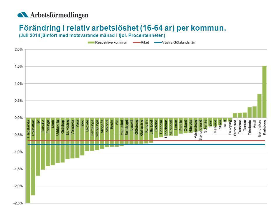 Förändring i relativ arbetslöshet (16-64 år) per kommun.