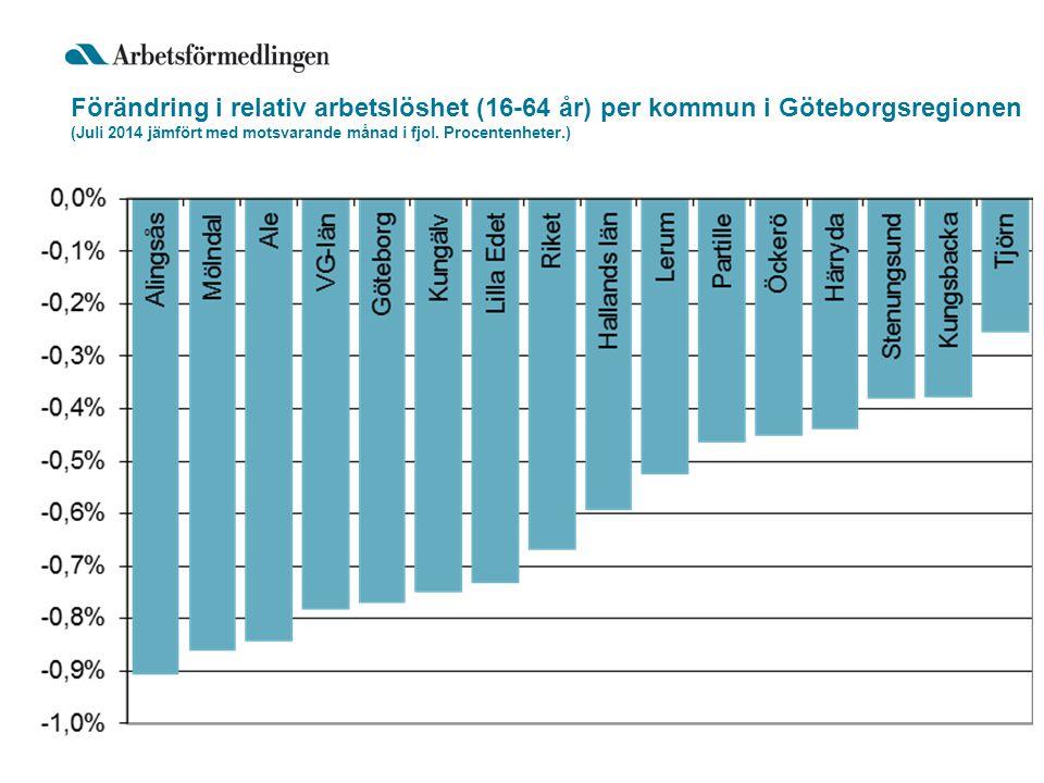 Förändring i relativ arbetslöshet (16-64 år) per kommun i Göteborgsregionen (Juli 2014 jämfört med motsvarande månad i fjol.